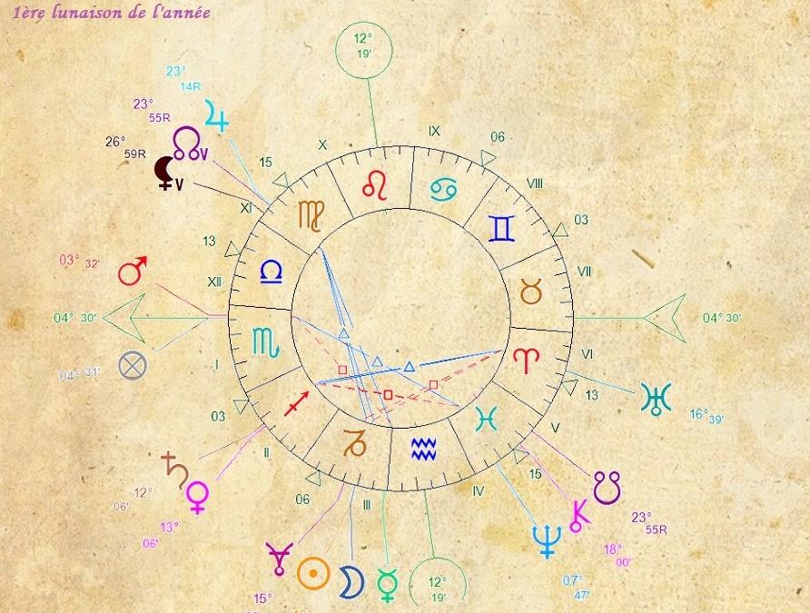 Dimanche 10 janvier : 1ère Nouvelle Lune de l'année